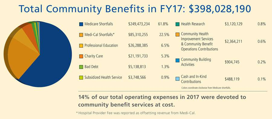 Pie chart of total community benefits in fiscal year 2017 for Scripps Health.