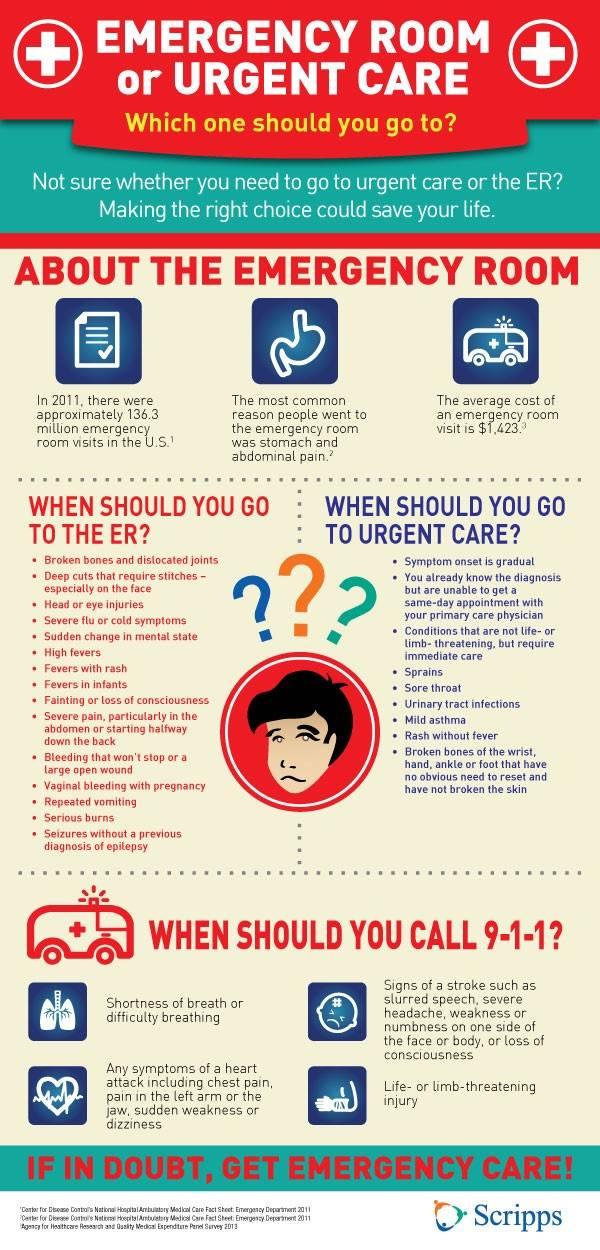 Emergency Room or Urgent Care? - The Iowa Clinic