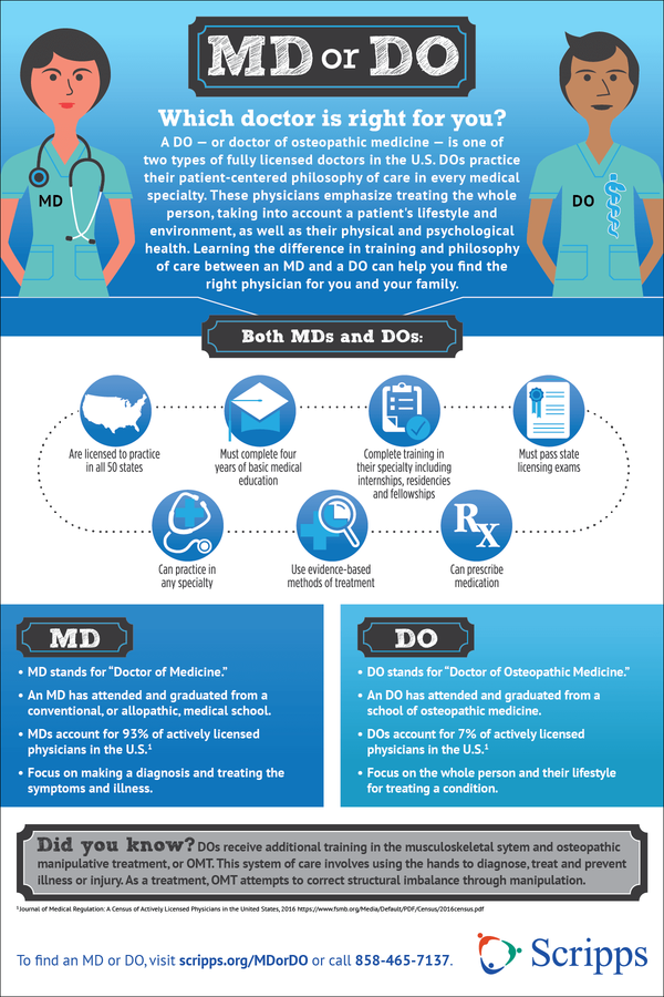 An infographic describes the difference between MD and DO types of doctors.