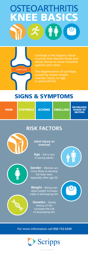 Learn more about knee signs and symptoms