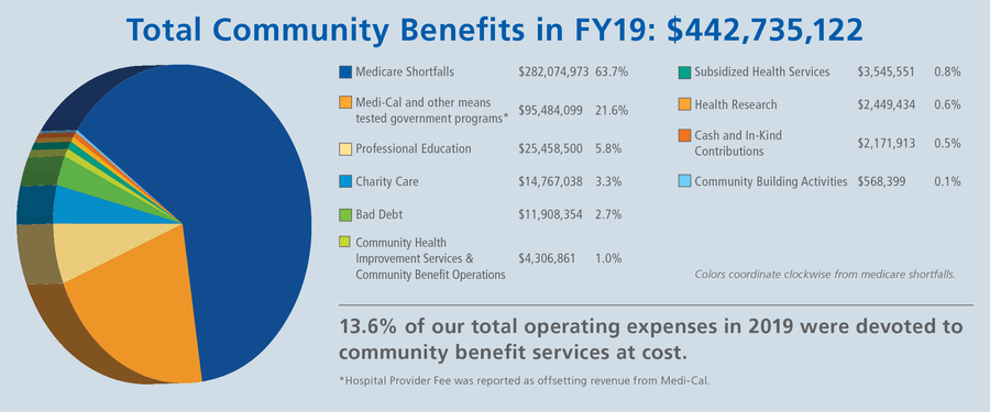 A pie chart represents the total community benefits Scripps contributed in the fiscal year of 2019.