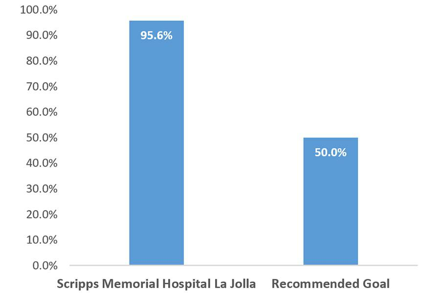 This bar graph shows the cerebral infarction reperfusion grade for Scripps Memorial Hospital La Jolla in 2018.