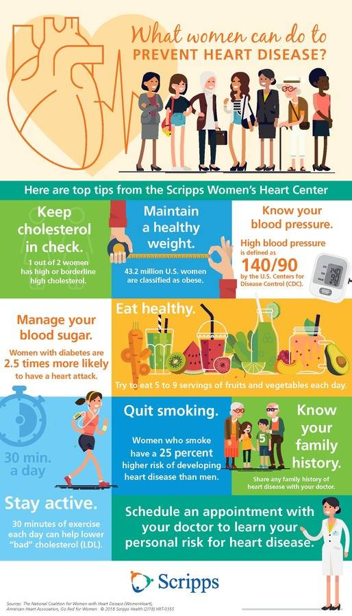 Women Heart Infographic includes tips from the Scripps Women's Heart Center that can help women of all ages prevent heart disease.